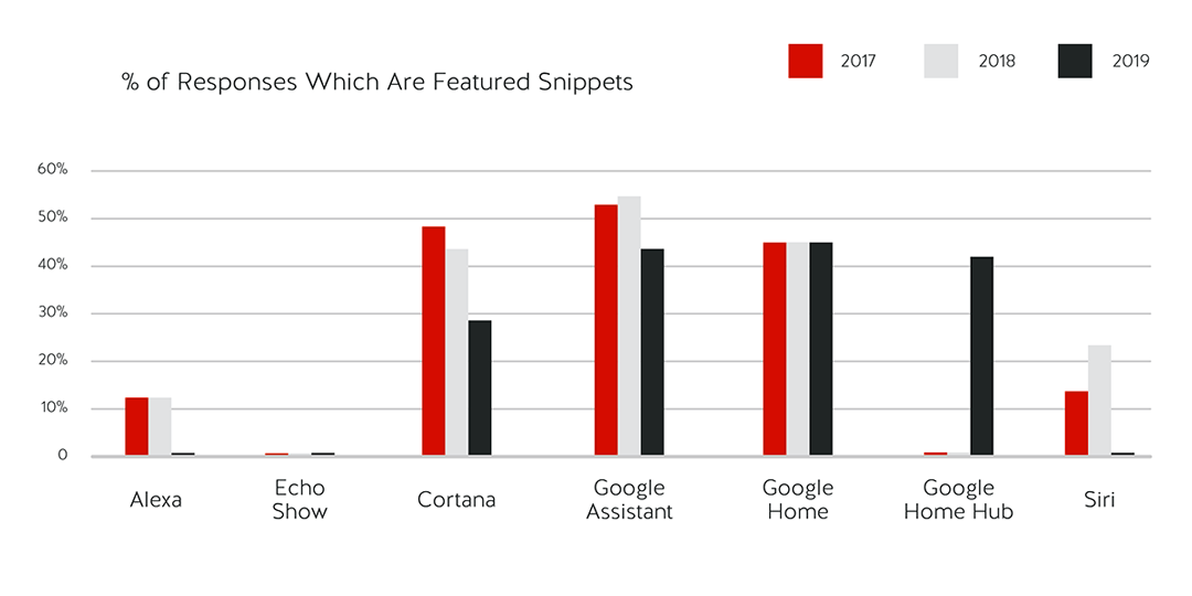 Percentage of Featured Snippet Response from 2017-2019 by device