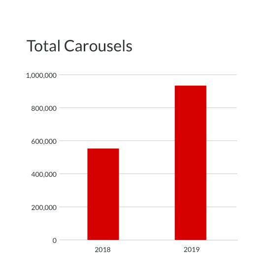 Total Carousels in Google Search Grew Sharply in 2019 Study