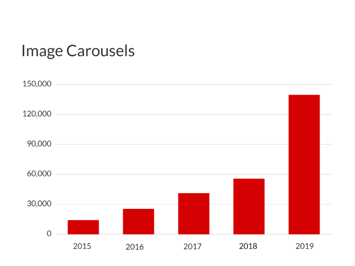 Total Image Carousels in Google Search Grew Sharply in 2019 Study