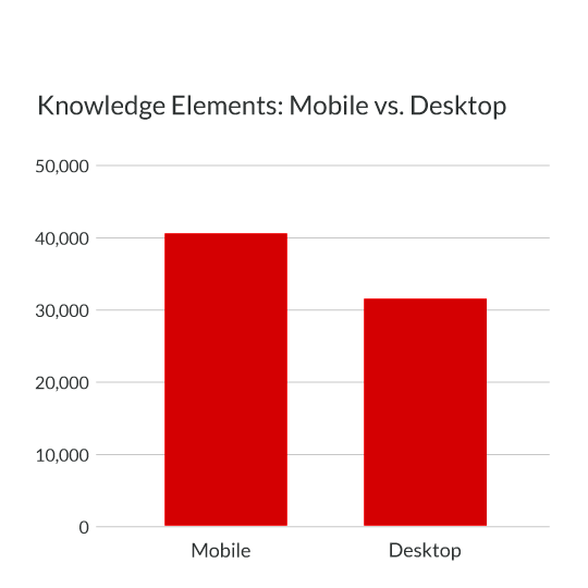 Total Knowledge Graph Results Compared for Mobile vs. Desktop in 2019 Study