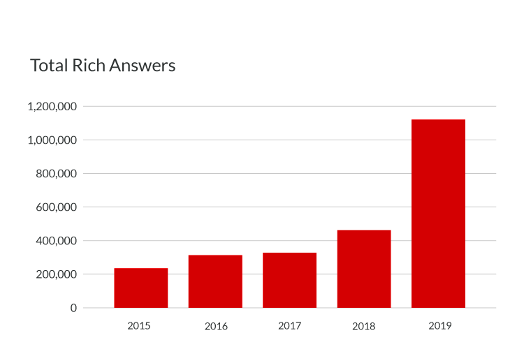 Total Rich Answers in Google Search Grew Sharply in 2019 Study