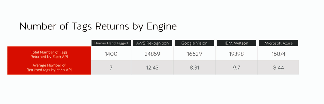 Number of image tags returned by image recognition engines.