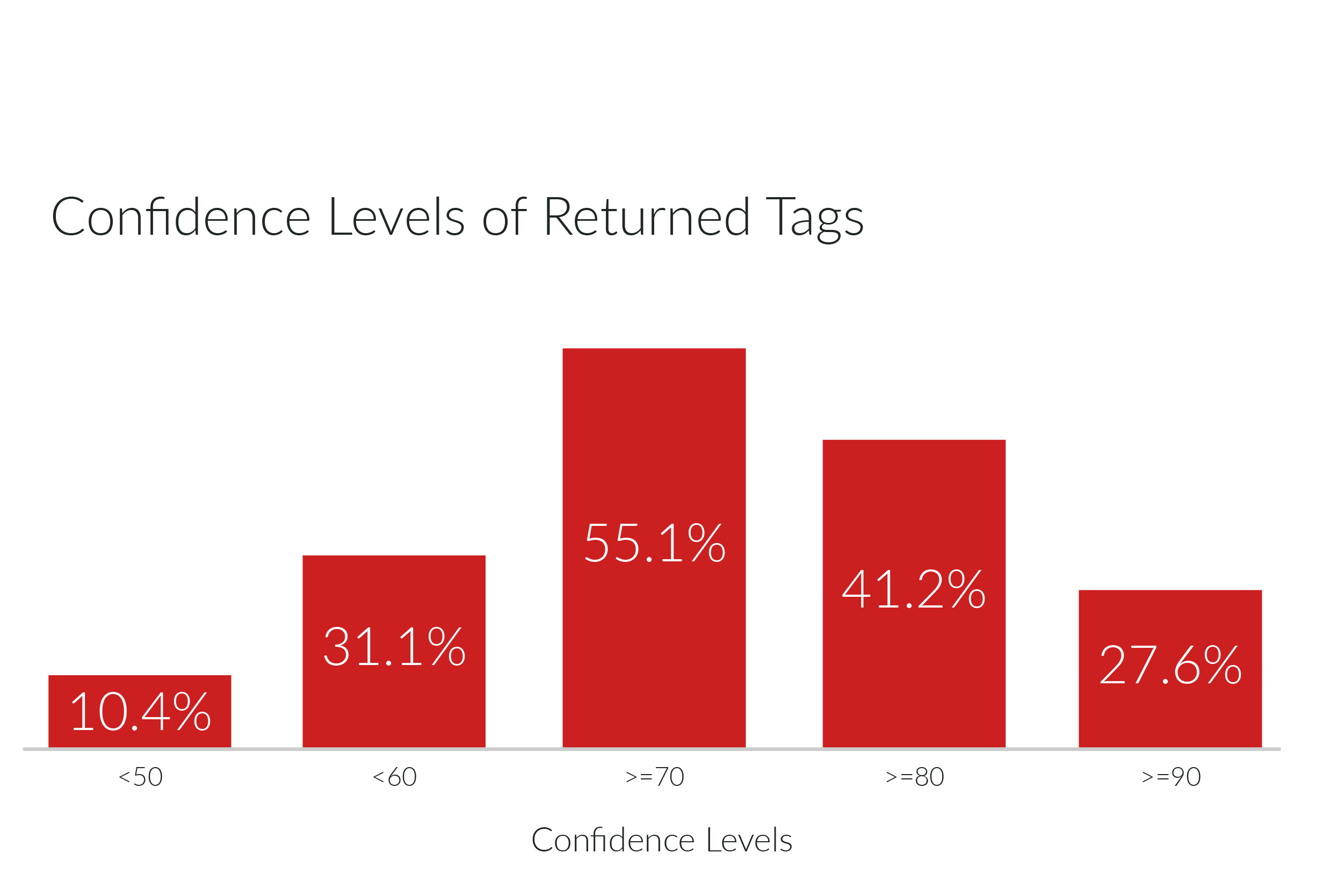 Confidence level scores of tags each engine