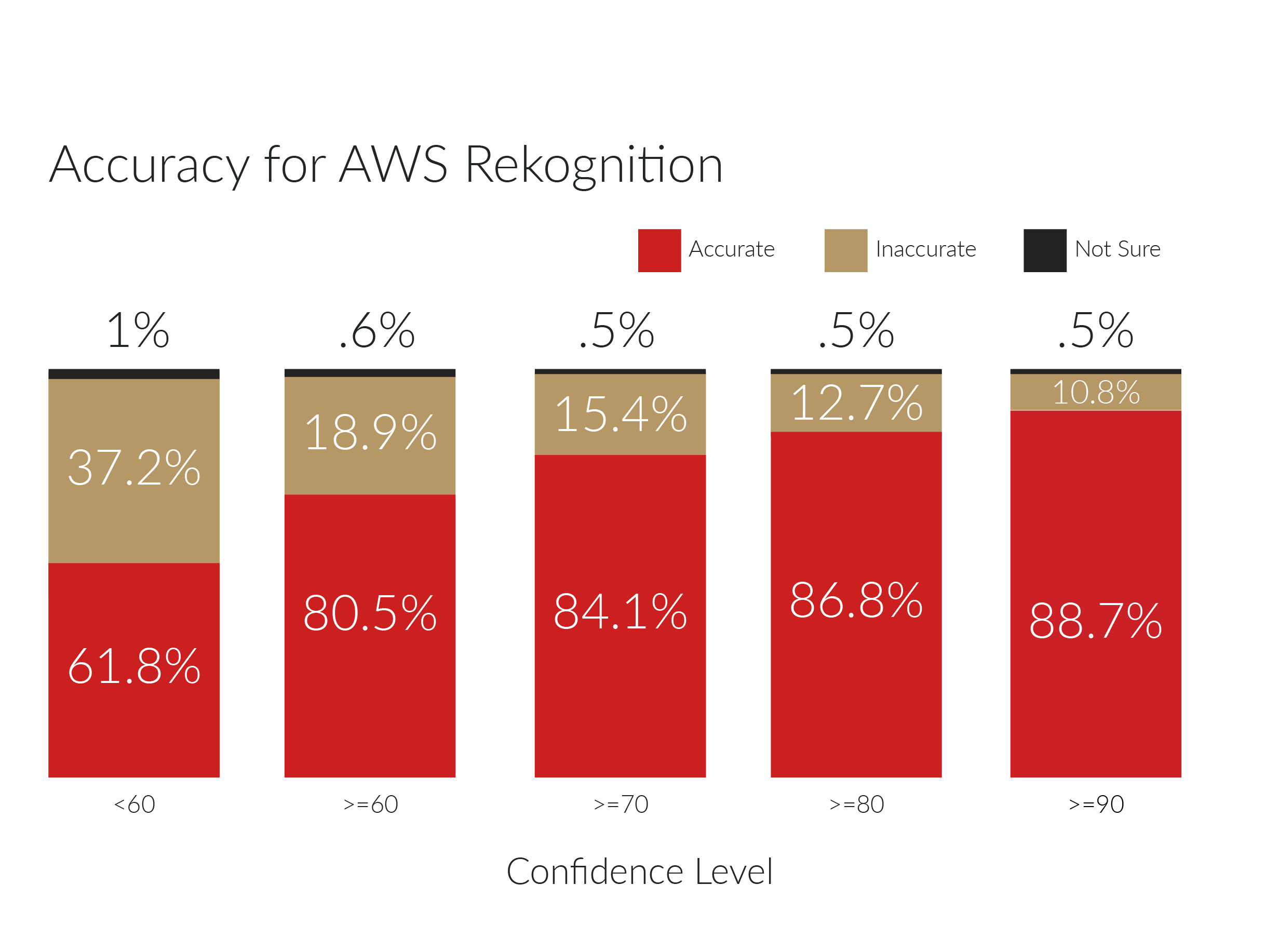 Amazon AWS Rekognition accuracy score of returned image tags in percentage by confidence level.