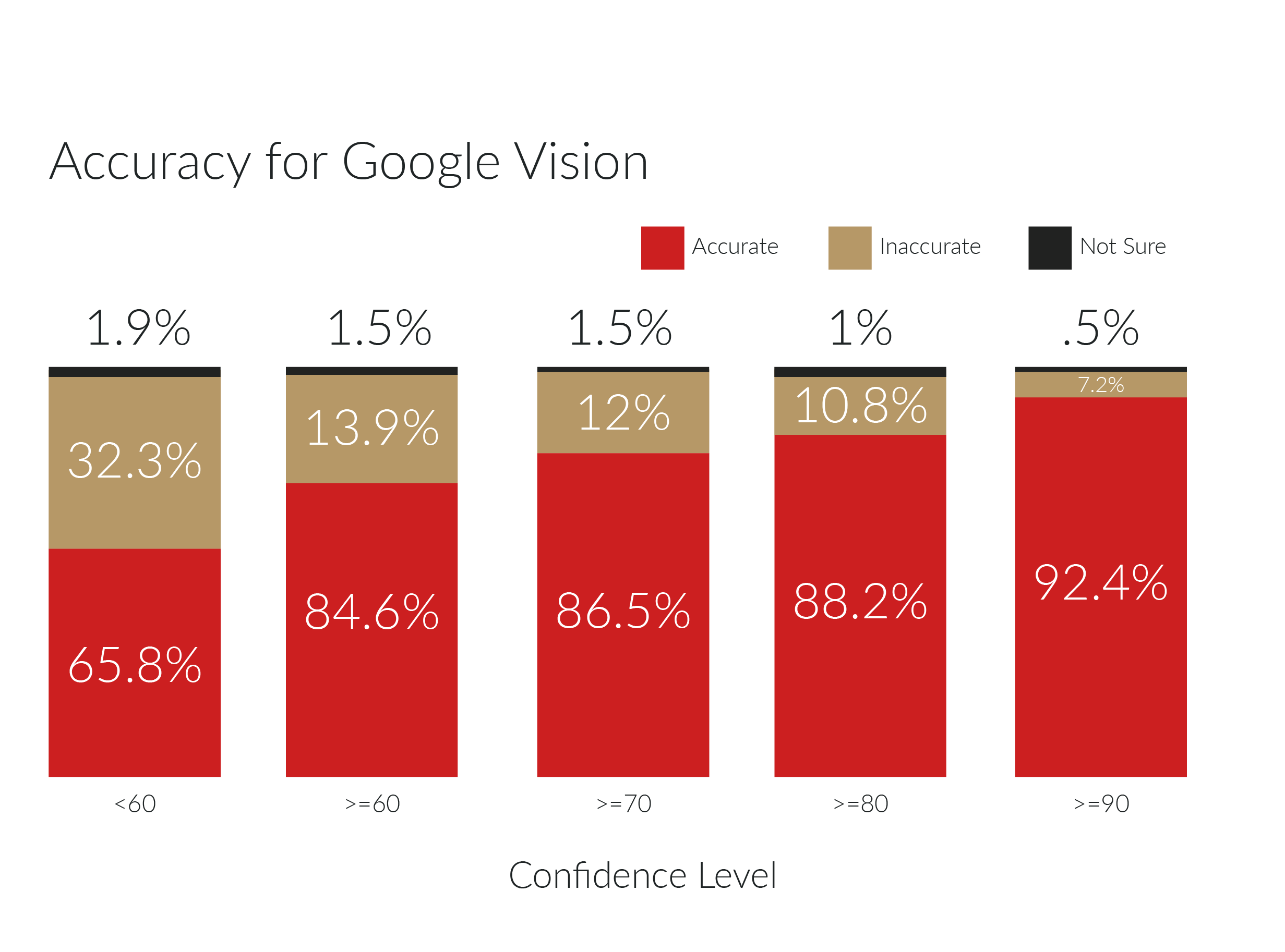 Google Vision accuracy score of returned image tags in percentage by confidence level.