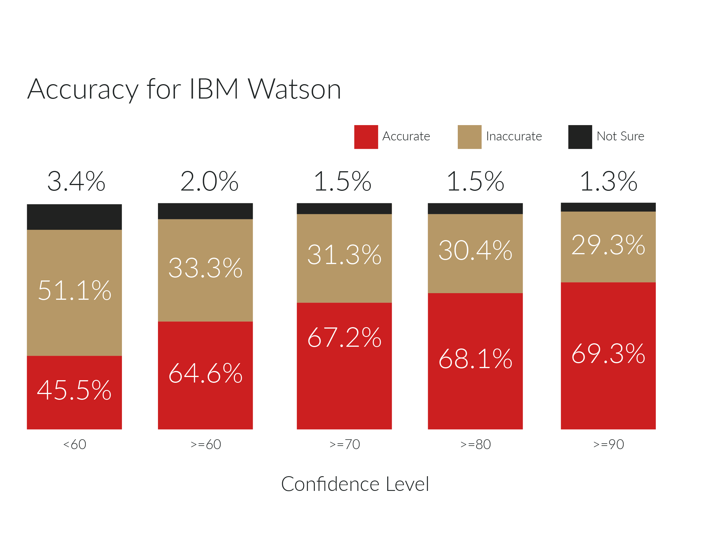 IBM Watson accuracy score of returned image tags in percentage by confidence level.