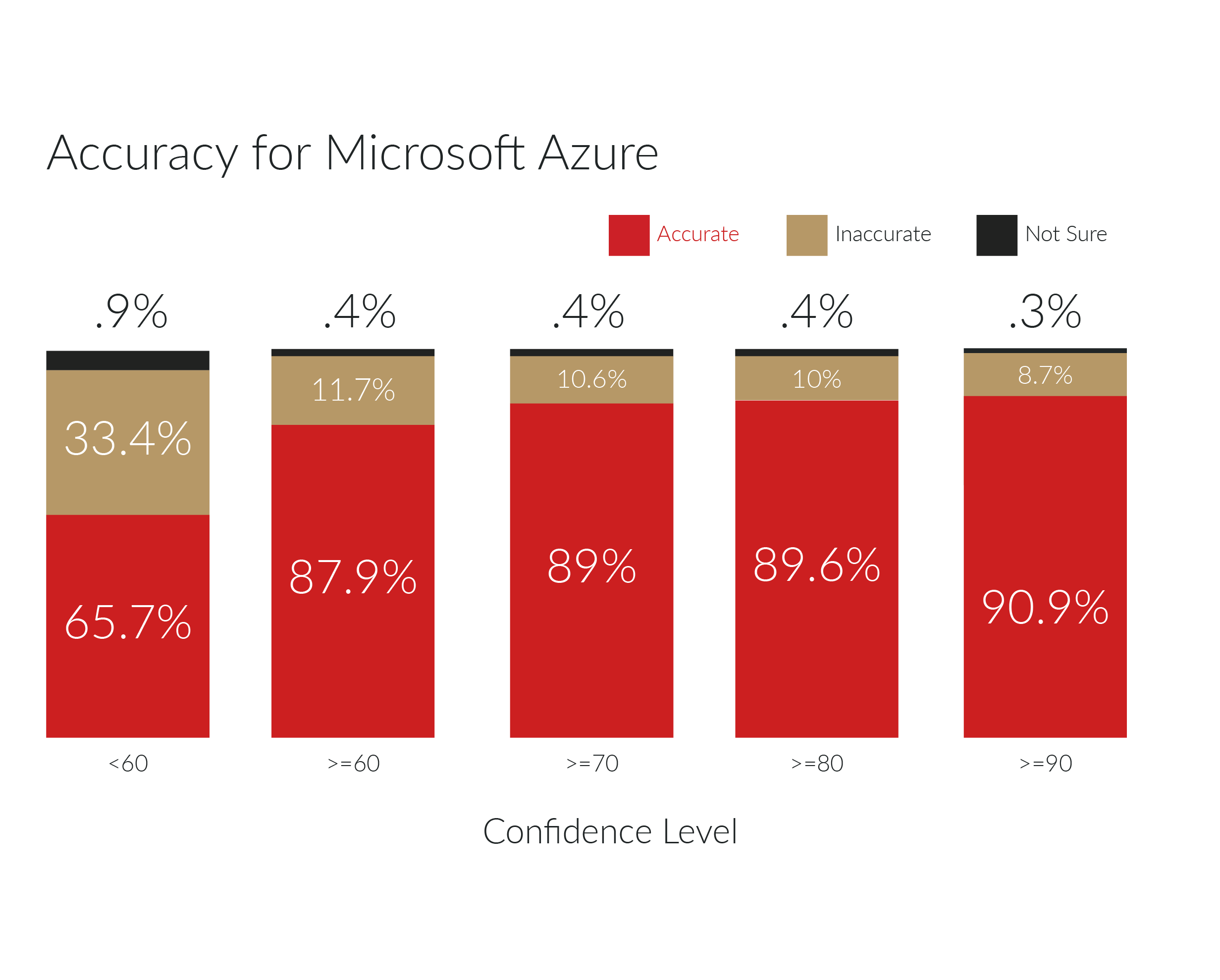 Microsoft Azure Computer Vision accuracy score of returned image tags in percentage by confidence level.