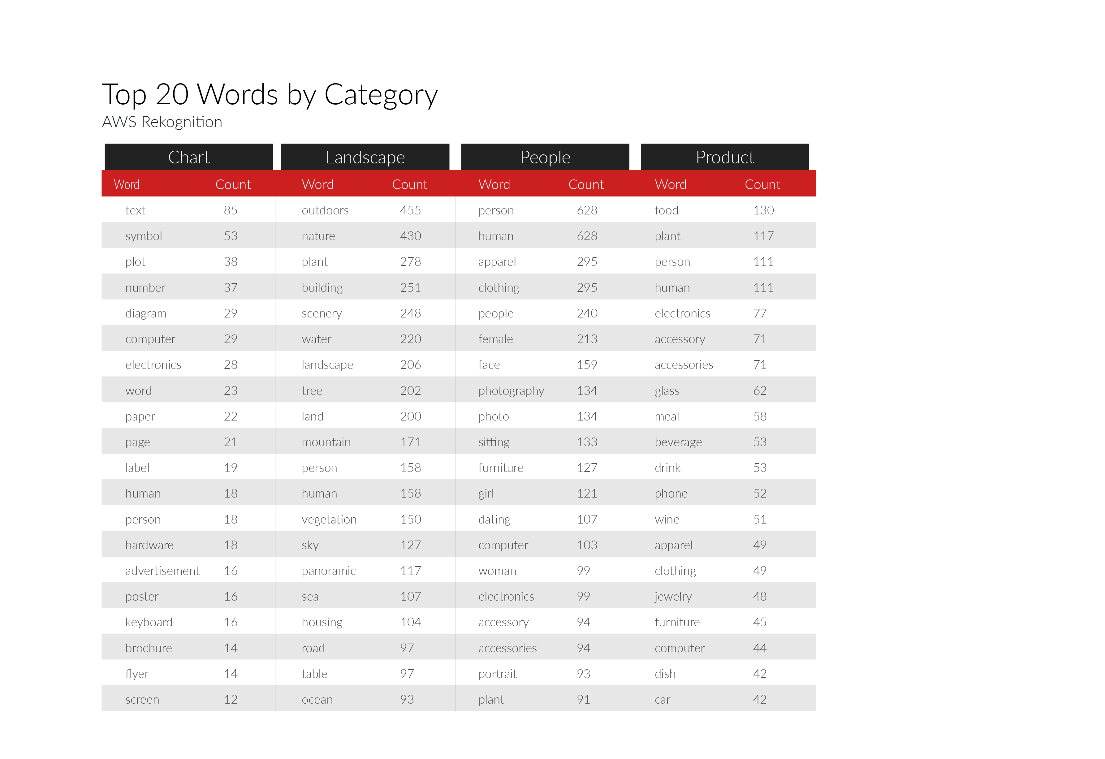 Top 20 keywords AWS Rekognition returned by image category