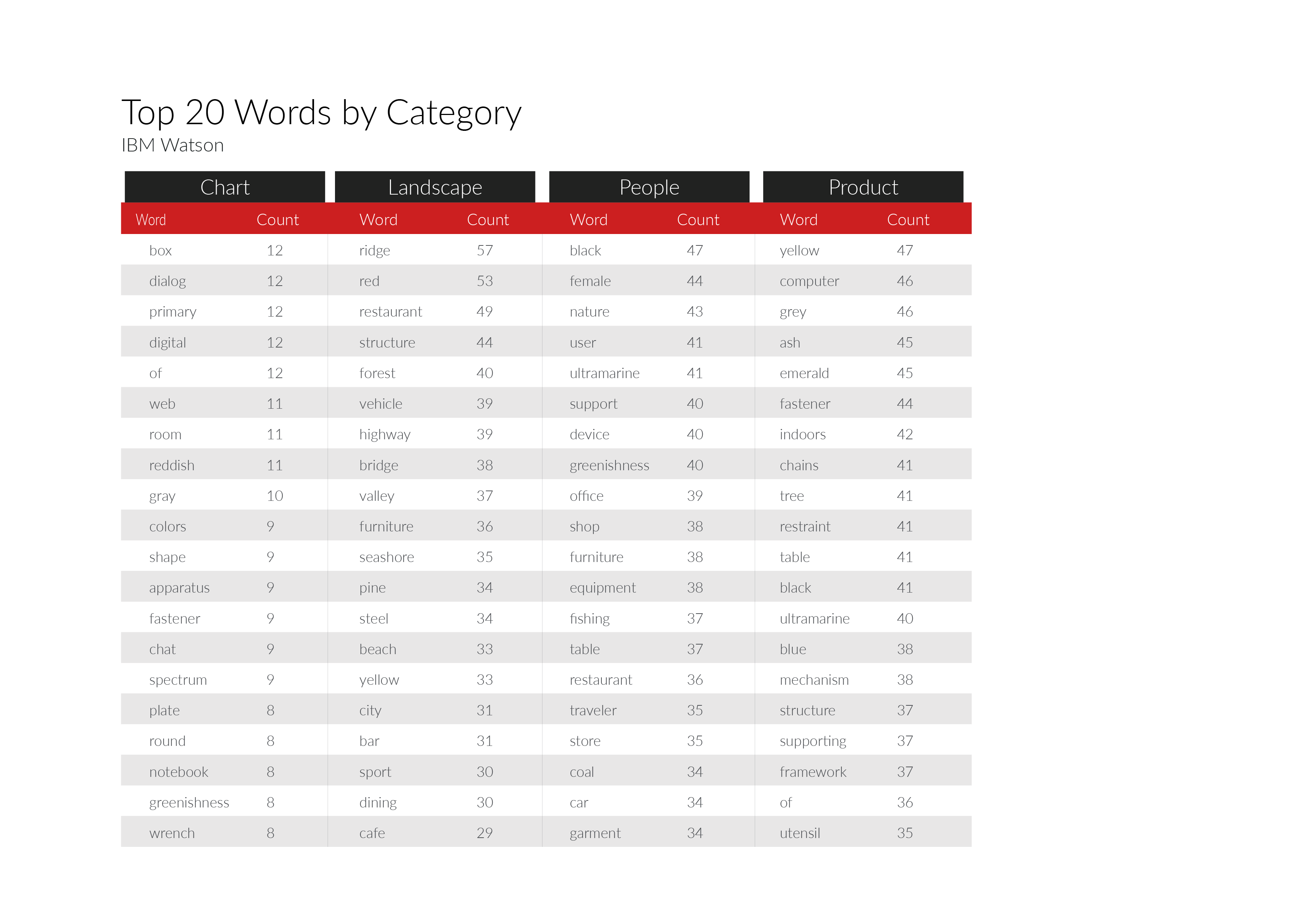Top 20 keywords IBM Watson returned by image category