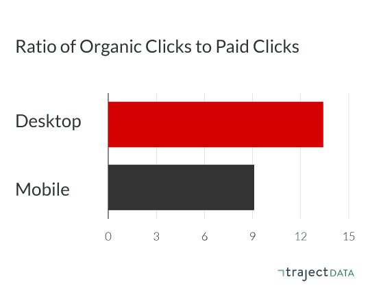 The ratio of organic clicks to paid clicks is higher in organic clicks for both desktop and mobile