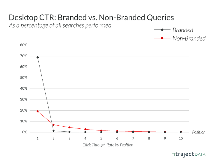 Click-through rate for branded queries is far higher than it is for non-branded queries