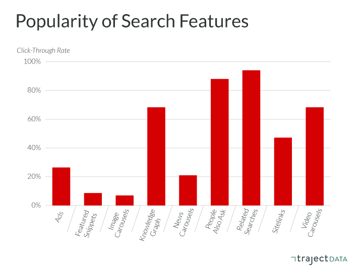 Related search has the highest click-through rate followed by people also ask