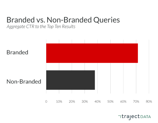 Aggregate click-through rate of top 10 results for brand vs non-brand queries.