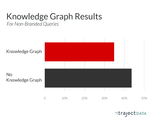 Aggregate organic CTR behavior on Knowledge Graph results for non-branded queries