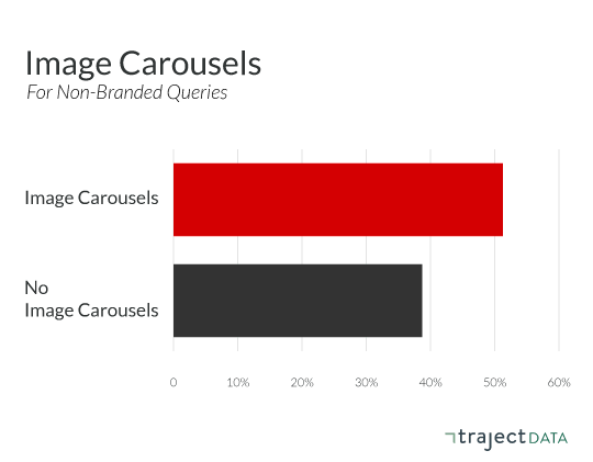 Aggregate organic CTR behavior on Image Carousels for non-branded queries
