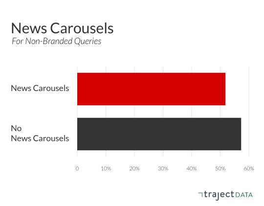 Aggregate organic CTR behavior on news carousels for non-branded queries