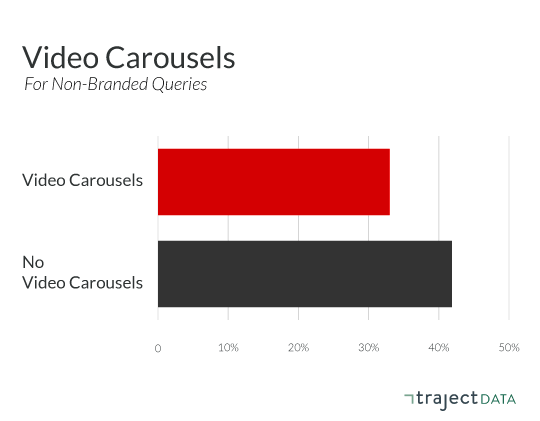 Aggregate organic CTR behavior on video carousels for non-branded queries
