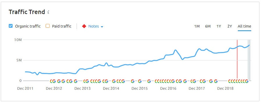 REI Organic traffic growth chart from 2011-2018