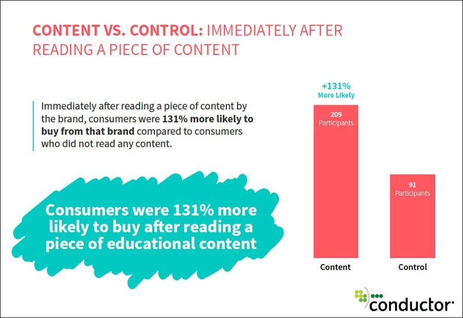 Consumer were more likely to buy after reading a piece of educational content