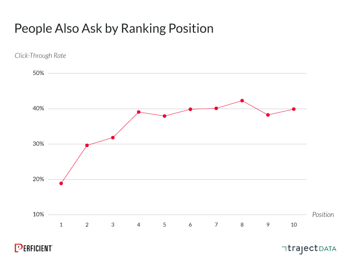 organic click-through rate for People Also Ask Boxes by ranking position