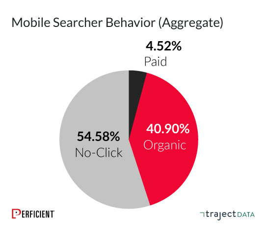 searchers are more likely to click on organic results than paid on mobile