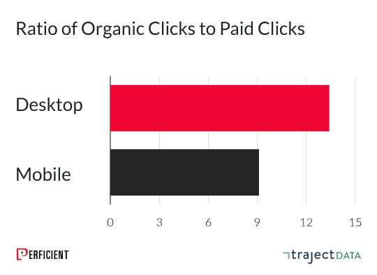 : the ratio of organic clicks to paid clicks is higher in organic clicks for both desktop and mobile