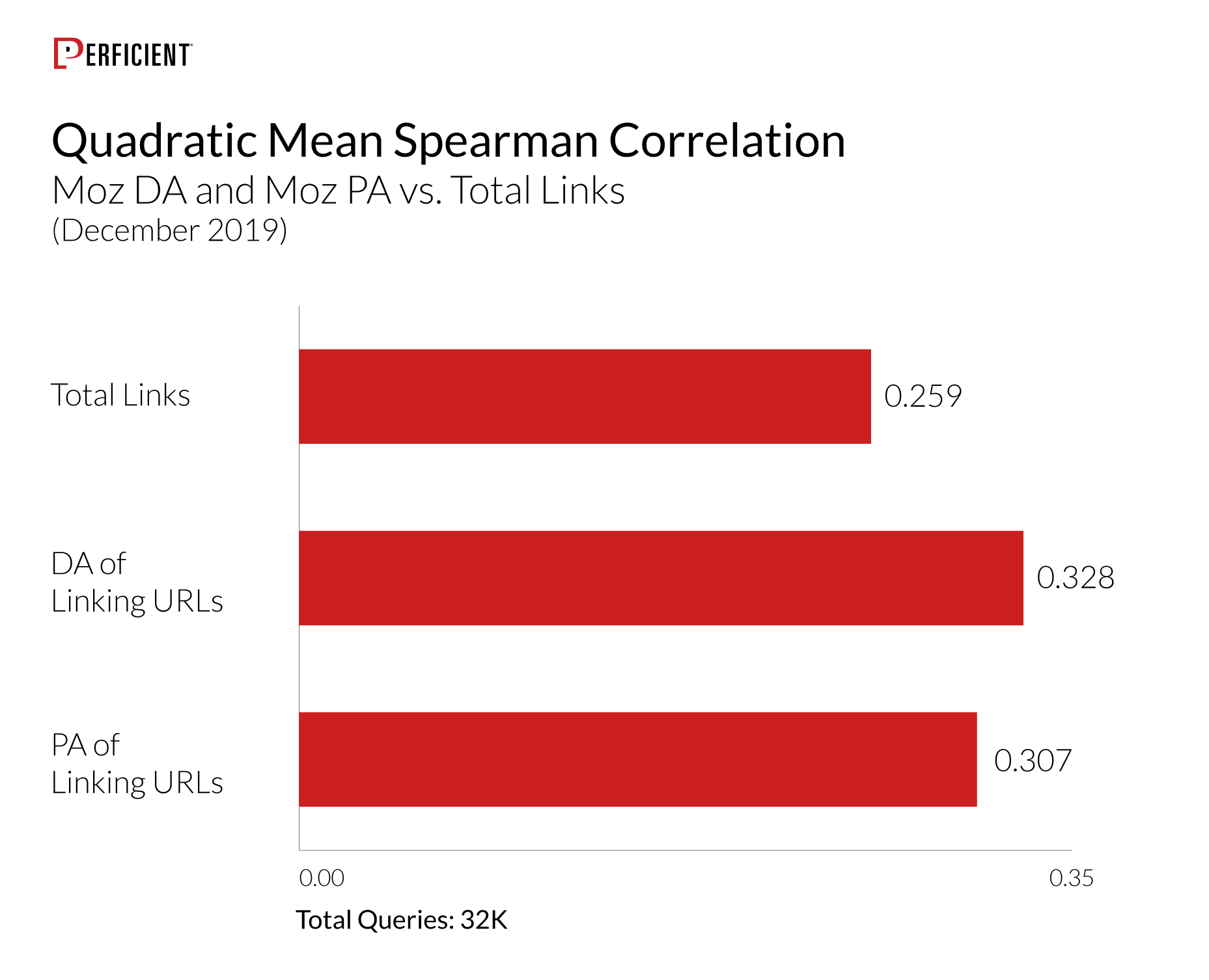 Correlation of Moz DA and Moz PA vs Total Links for 32K queries