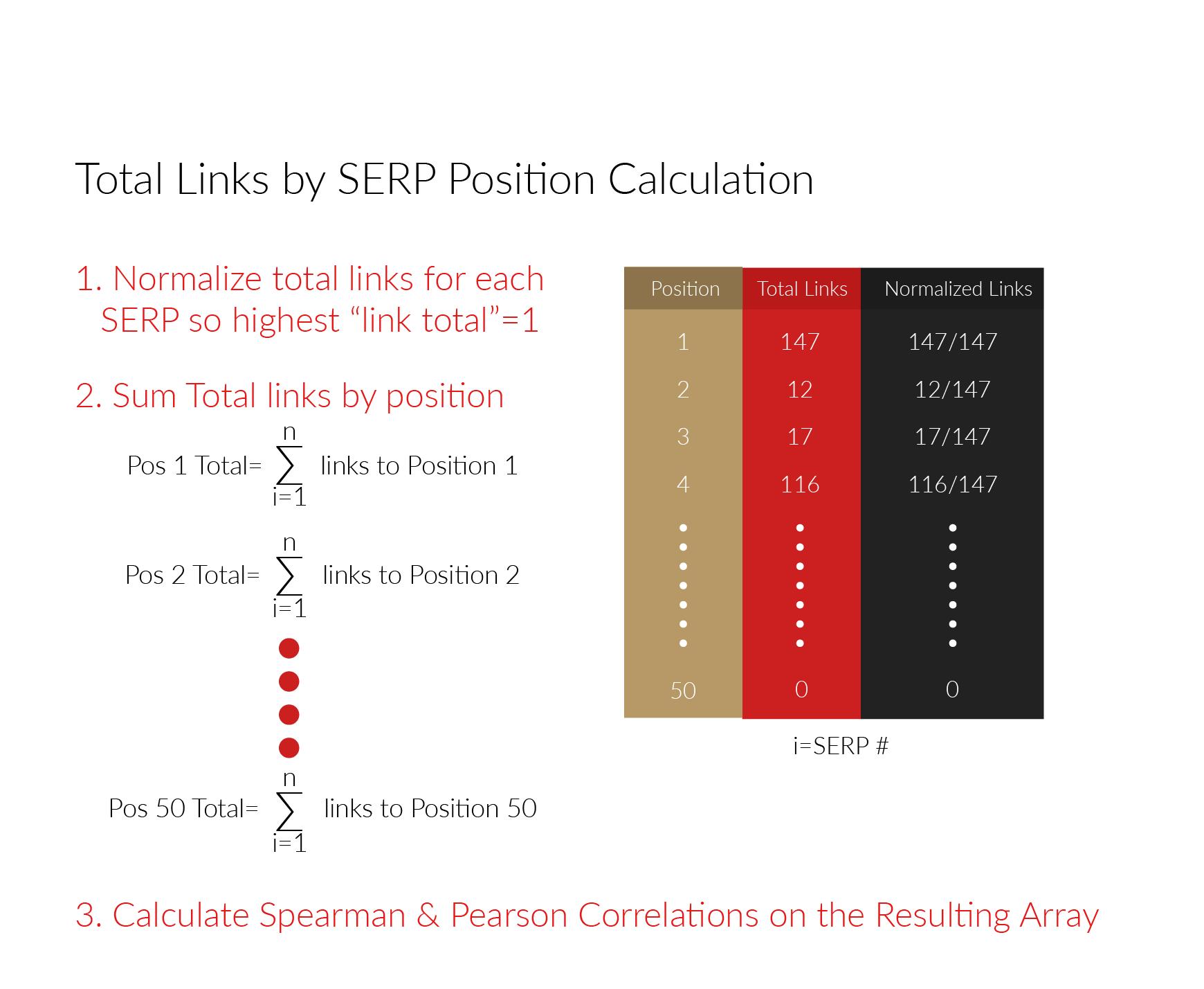 Total Links by SERP Position Calculation
