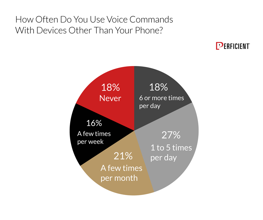 Chart shows how often people use voice commands with devices other than their phones