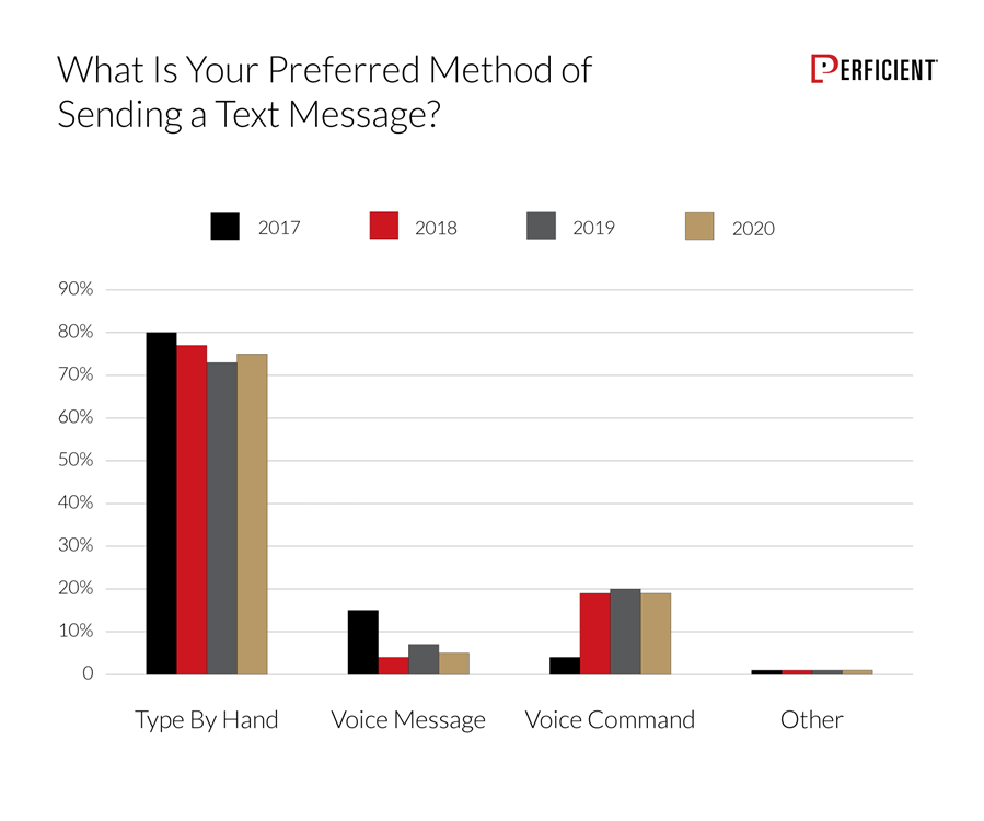 Chart shows user -preferred method of sending a text message