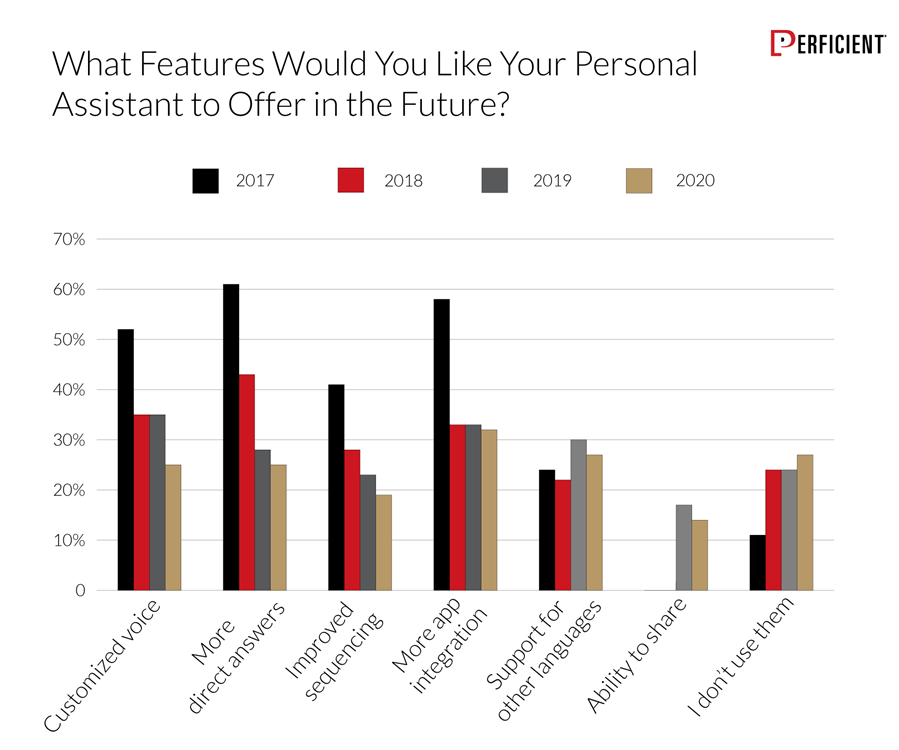 Chart shows what features users would like personal assistant to offer in the future