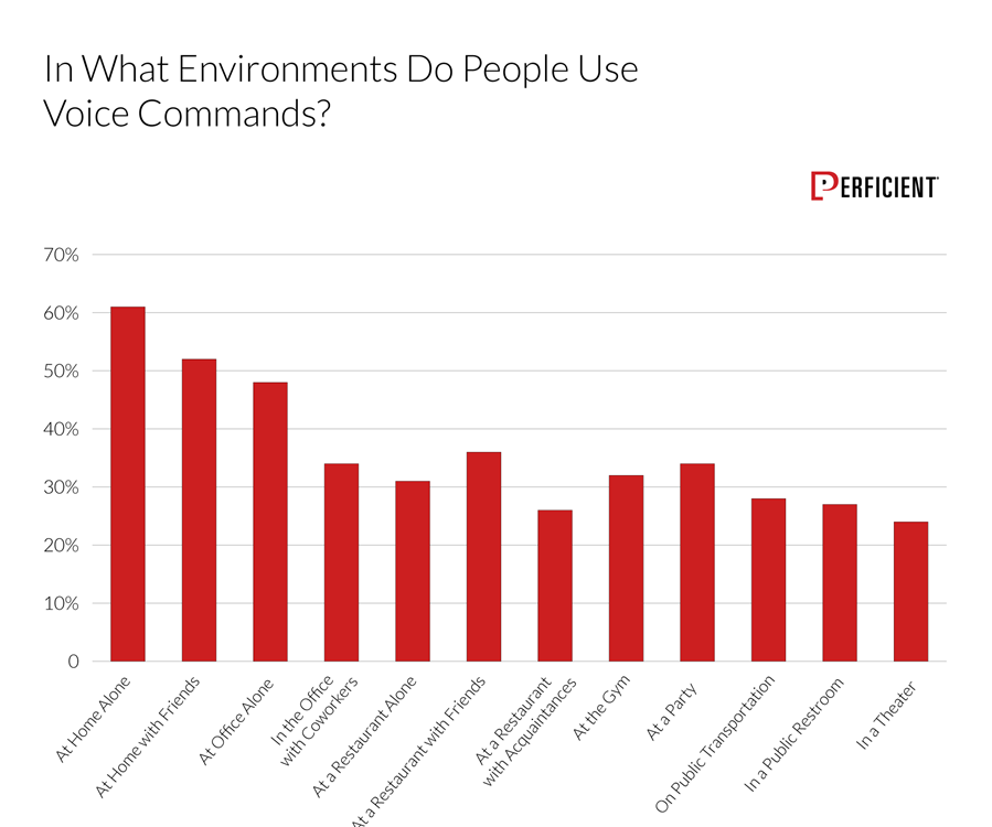 Chart shows how likely people would use voice commands in different environments