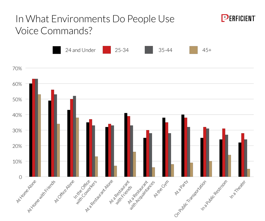 Chart shows how likely people are to use voice commands in certain environments, by age group