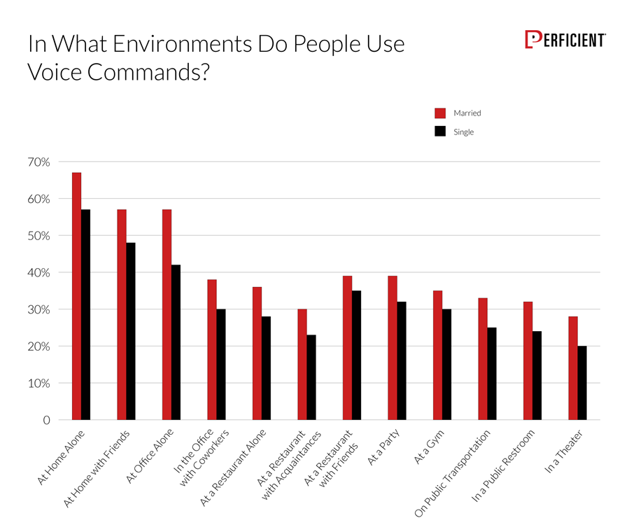 Chart shows how likely people are to use voice commands in specific environments, by marital status