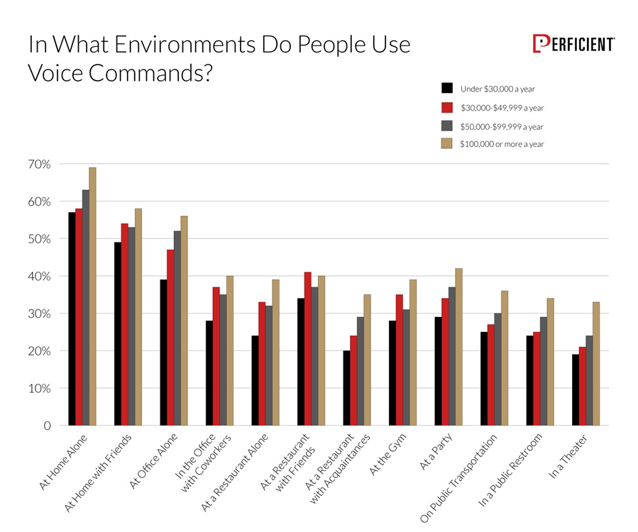 How likely people would use voice commands in different environments by income group
