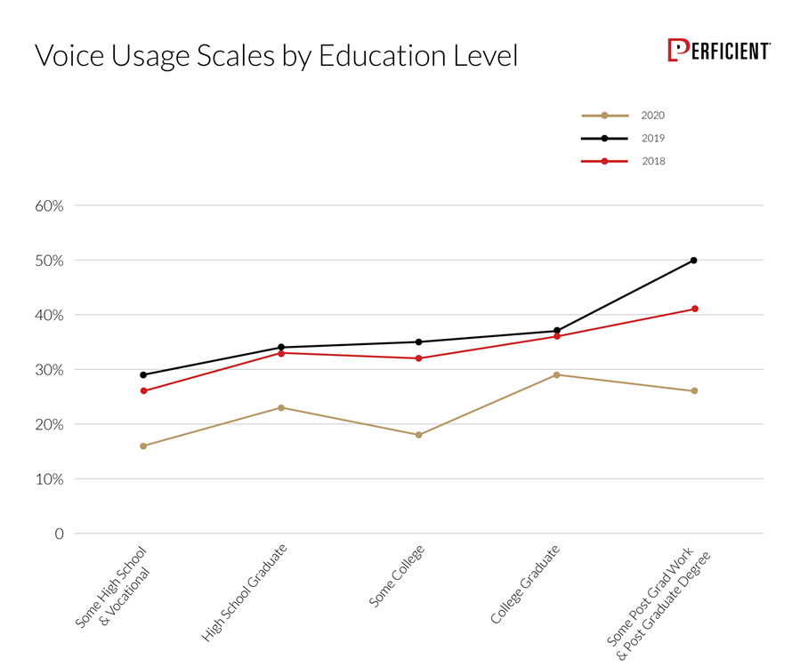 Voice usage seems to scale with education level