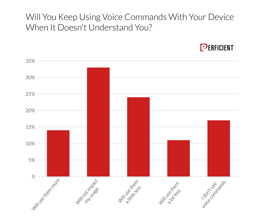 Chart shows whether or not users would use their devices less if the devices not understanding them