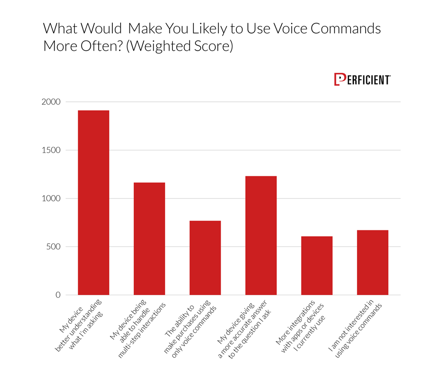 Chart shows factor would make users likely to use voice commands more