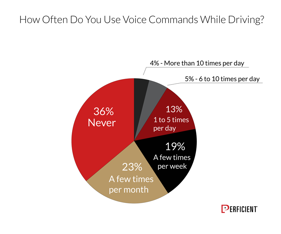 Chart shows how often users use voice commands while driving