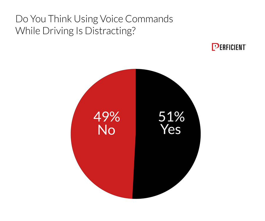 Chart shows if users think using voice commands while driving is distracting