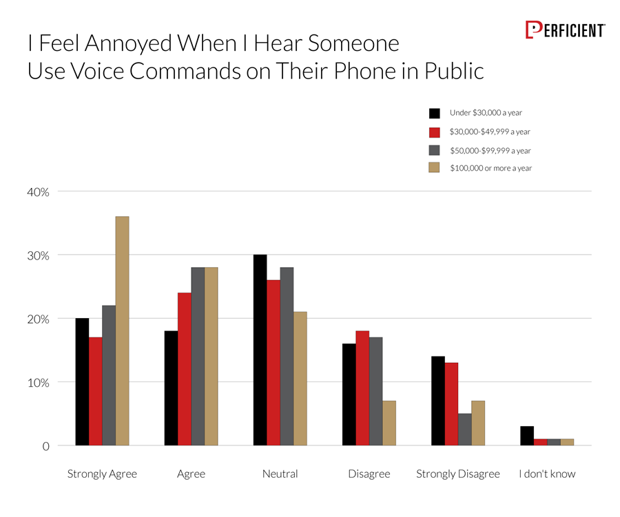 Chart shows if users agree that they feel annoyed when they hear someone use voice commands on their phone in a public setting by their income
