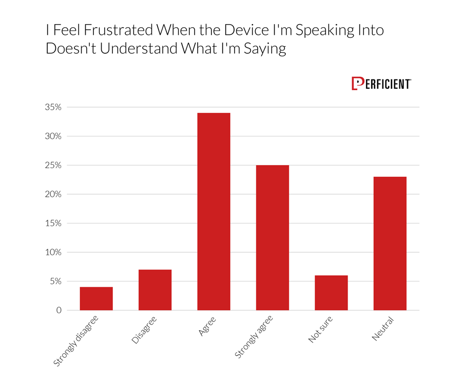 Users agree that they get frustrated when their device doesn't recognize what they've said