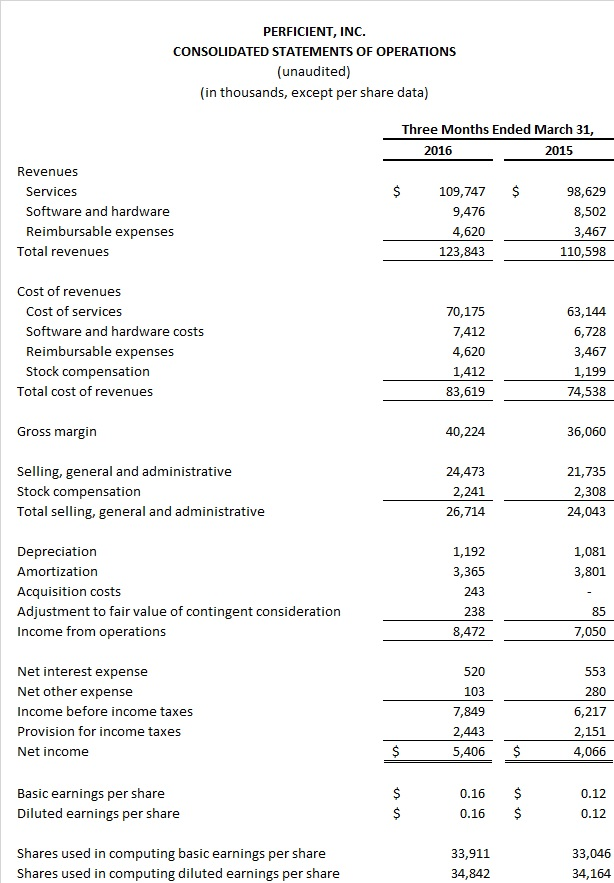 Q1 2016 PR Income Statement