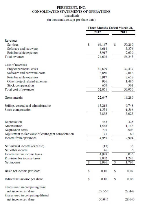 Perficient Reports First Quarter 2012 Results | Perficient, Inc