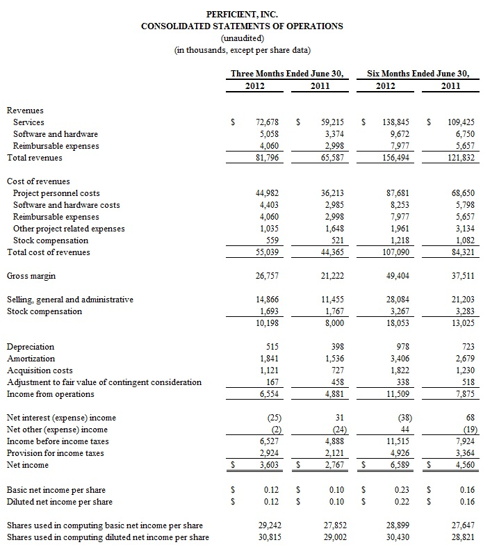 2012 bpc financial template - perficient reports second quarter 2012 results