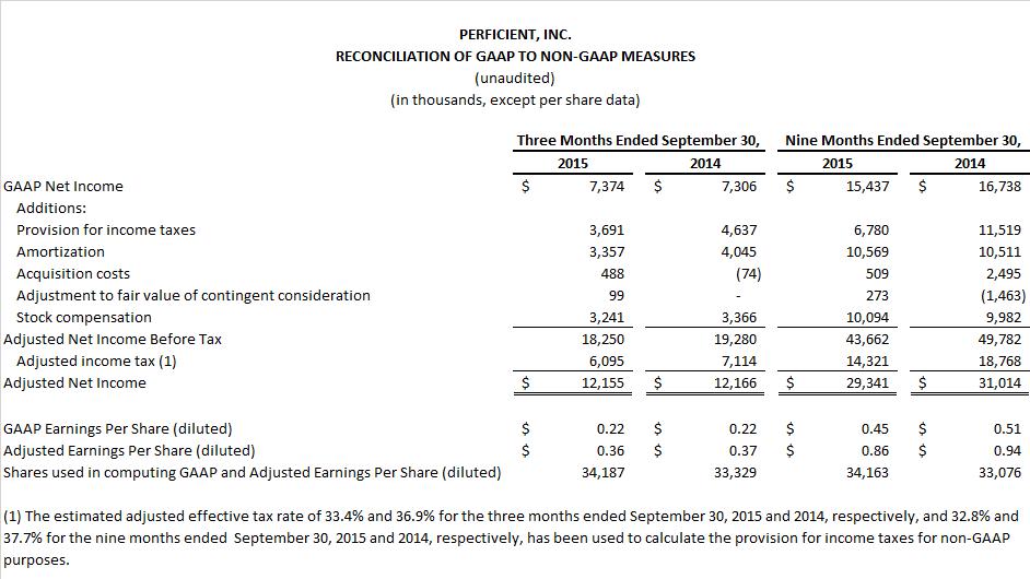 Perficient Reports Third Quarter 2015 Results   Perficient, Inc