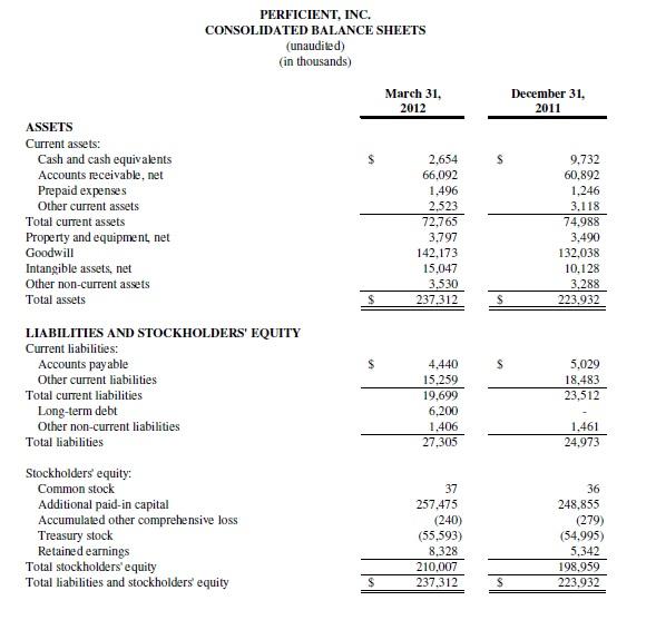personal financial statements gaap